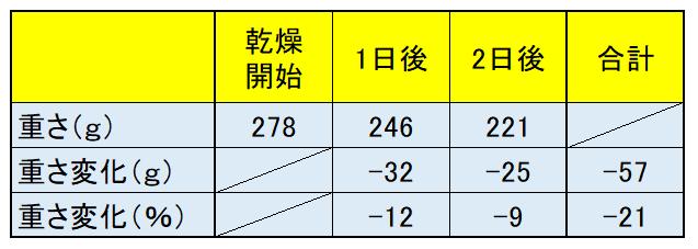 干物の重さの変化表