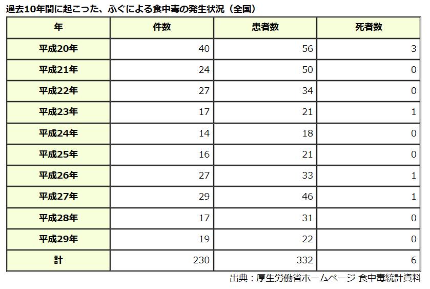 発生件数の表