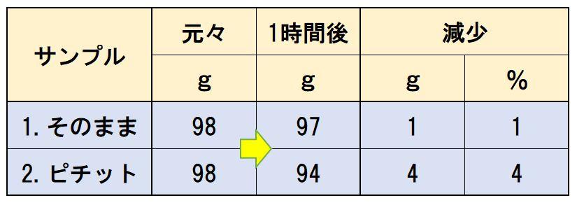 ピチットシート処理キハダマグロ重量変化