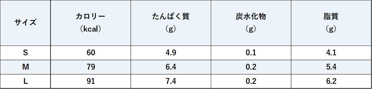 成分比較表