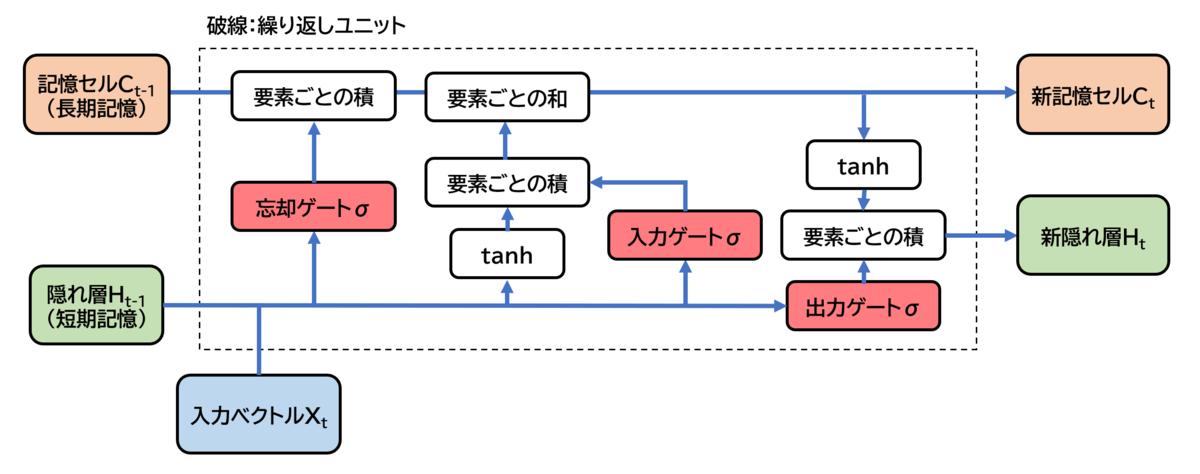 f:id:Dajiro:20200506114932p:plain