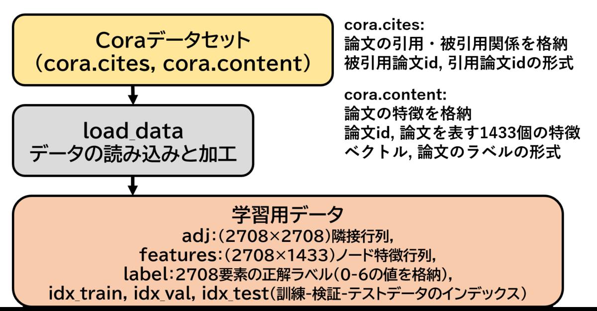 f:id:Dajiro:20200509192212p:plain