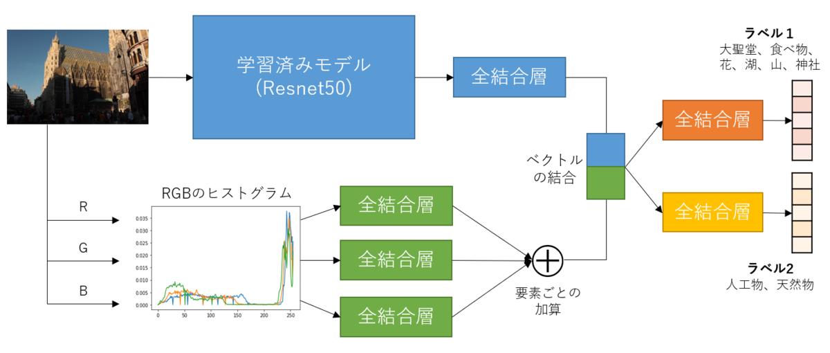 f:id:Dajiro:20200627160058p:plain