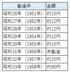 10 28 ギザ 年 昭和
