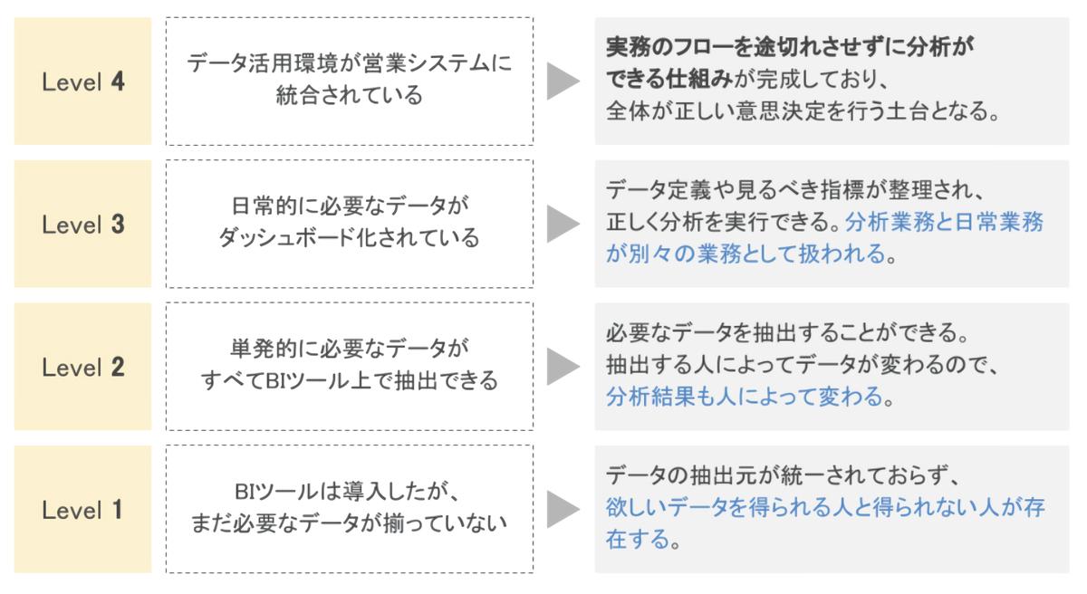 f:id:DataStrategyOffice:20210427114724p:plain