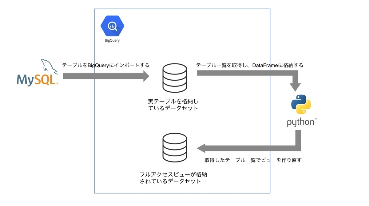 f:id:DataStrategyOffice:20210630104805j:plain