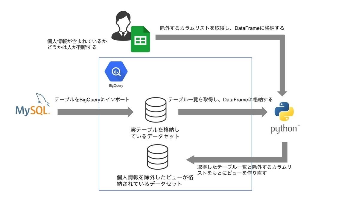 f:id:DataStrategyOffice:20210630105131j:plain