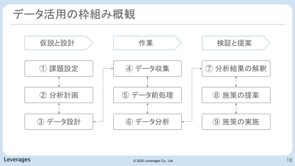 f:id:DataStrategyOffice:20210708132518p:plain