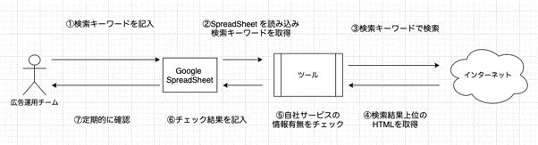 f:id:DataStrategyOffice:20210803132151p:plain