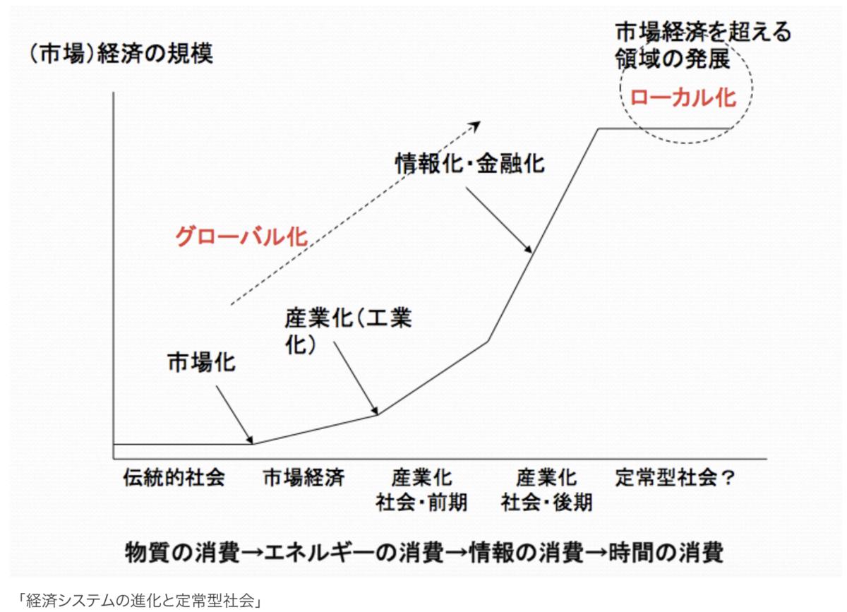 f:id:Decentralized-Arrow:20200412182417p:plain