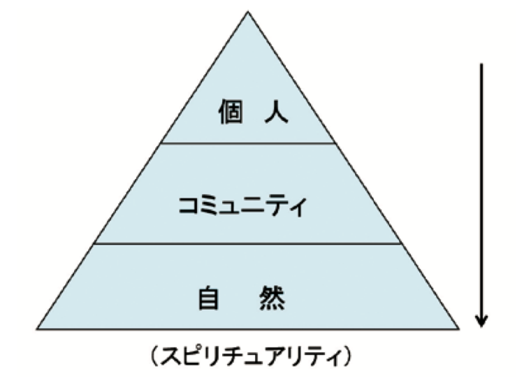 f:id:Decentralized-Arrow:20200412184714p:plain