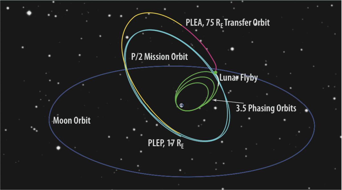 トランジット系外惑星探索衛星の投入軌道図