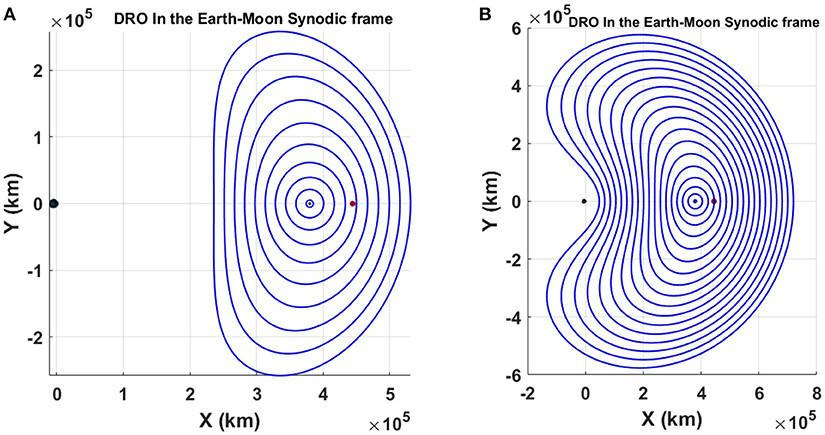 地球-月系のDRO群