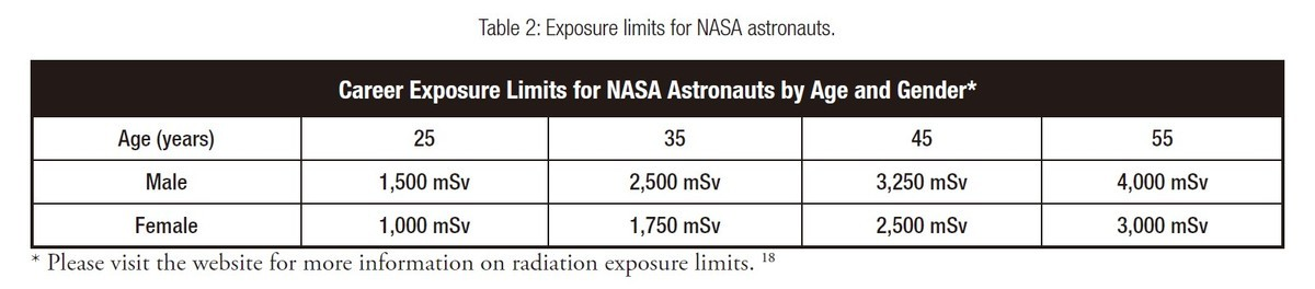 Career Exposure Limits for NASA Astronauts by Age and Gender