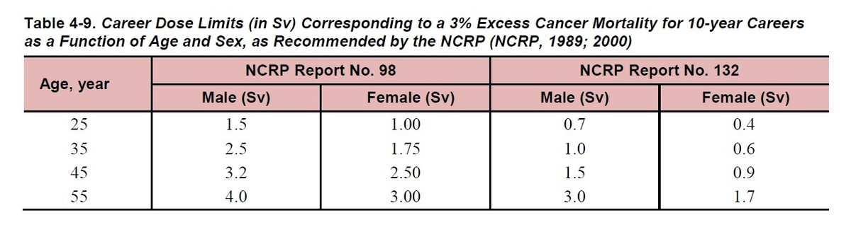 Career Dose Limits (in Sv) Corresponding to a 3% Excess Cancer Mortality for 10-year Careers as a Function of Age and Sex, as Recommended by the NCRP (NCRP, 1989; 2000)