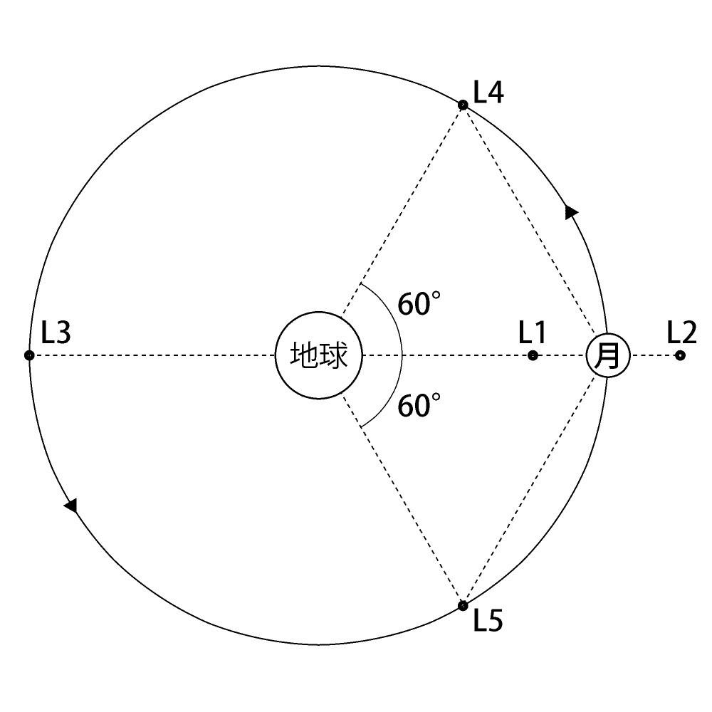 地球-月系のラグランジュ点