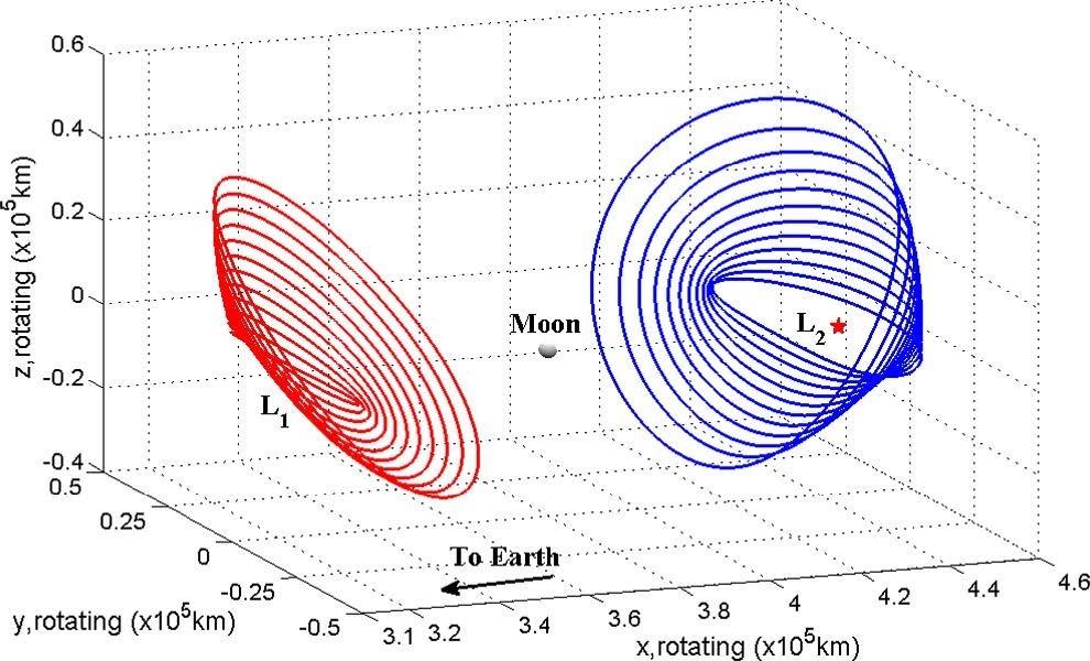 地球-月系L1・L2点周辺のハロー軌道群