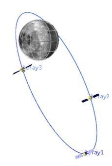 月の凍結高軌道