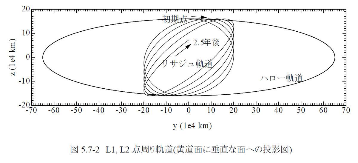 太陽-地球系L1・L2点のリサジュー軌道とハロー軌道の比較