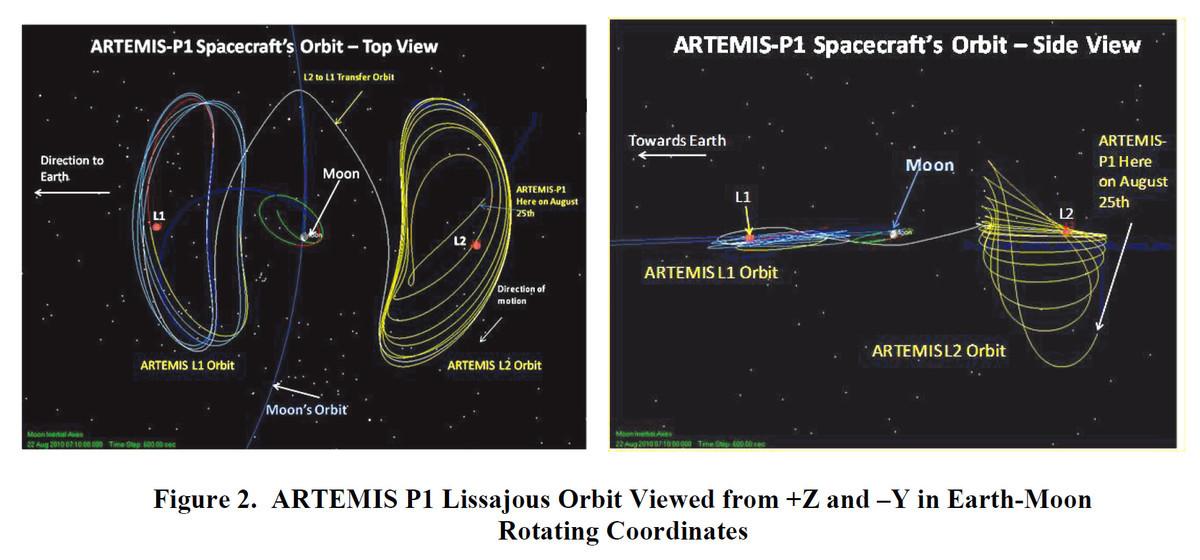 ARTEMIS-P1のL1・L2点周りのリサジュー軌道