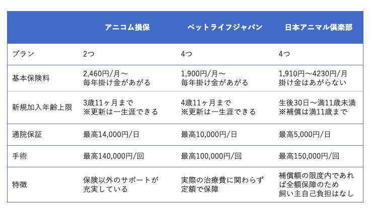 うさぎが加入できるペット保険のサービス比較表