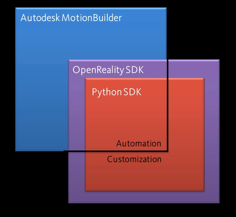 各SDKのイメージ図