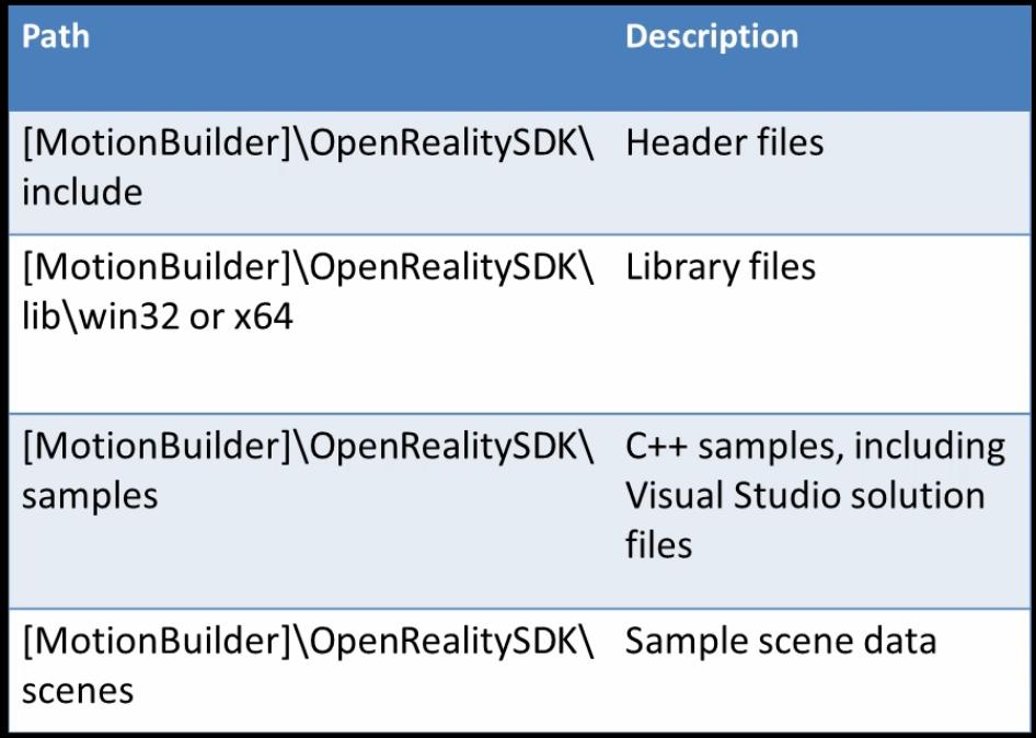 MotionBuilderSDKのファイルパス