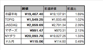 f:id:Doragon-Fund:20170129065057p:plain