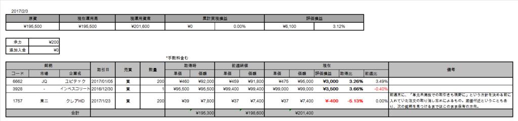 f:id:Doragon-Fund:20170207012450p:plain