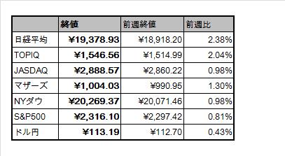 f:id:Doragon-Fund:20170211210940p:plain