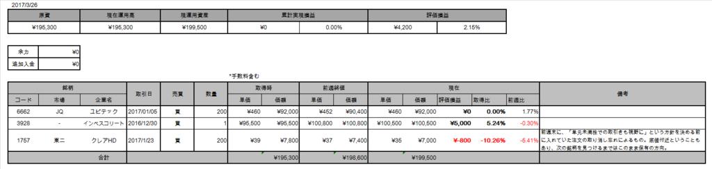 f:id:Doragon-Fund:20170327010444p:plain