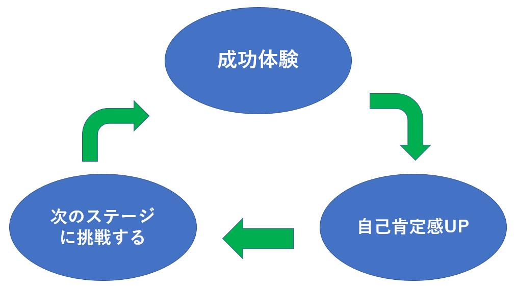 成長サイクル