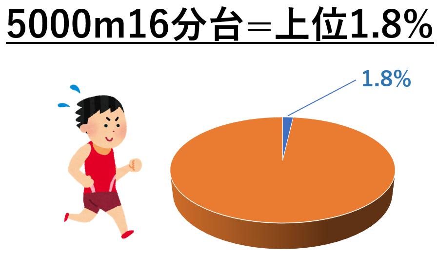 5000m16分台は上位1.8%
