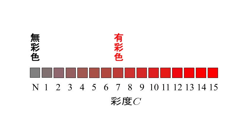 $EPoch オフィシャル ブログ-彩度 (Chroma / Saturaion)