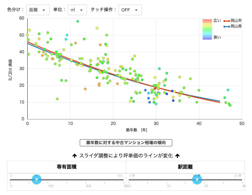 ウチノカチのグラフ