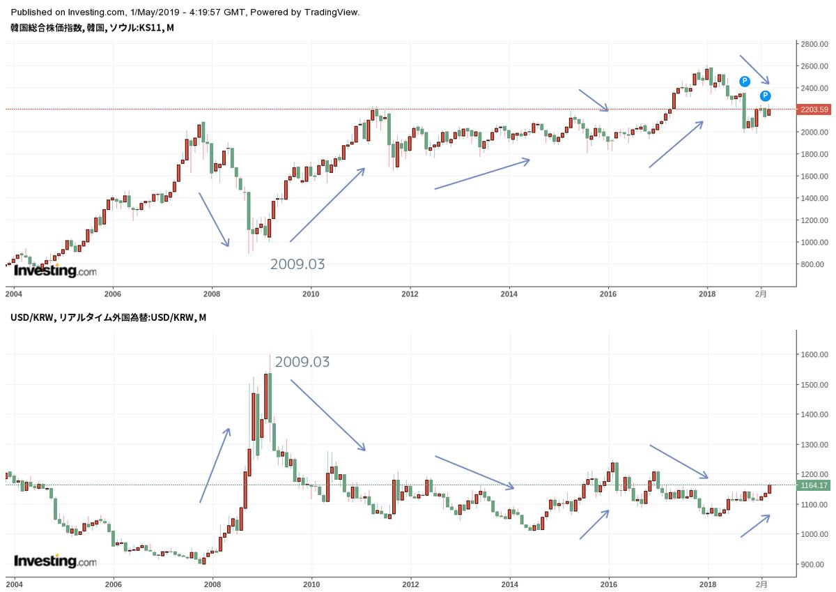 ウォン ドル チャート