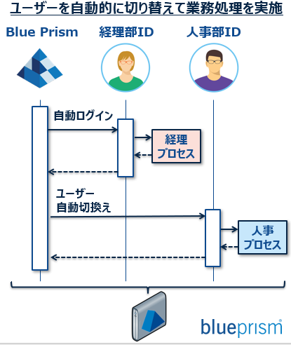 f:id:EnterpriseBlueOcean:20191007190131p:plain