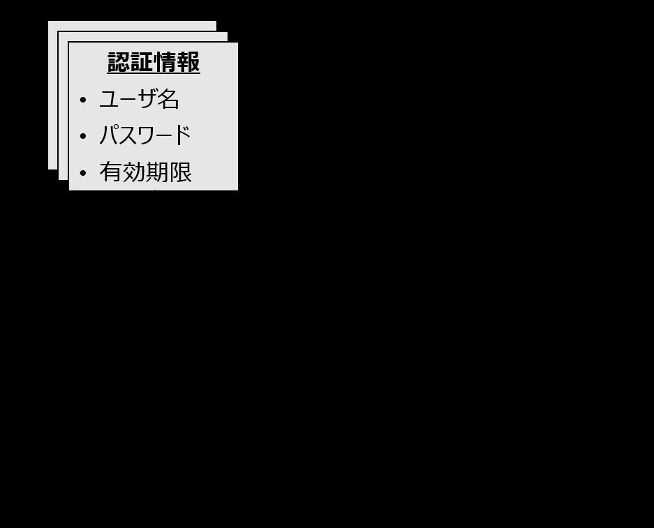 f:id:EnterpriseBlueOcean:20200716162613p:plain