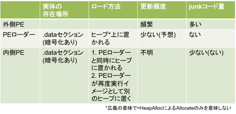 表 1 外側 PE・PE ローダー・内側 PE の比較結果