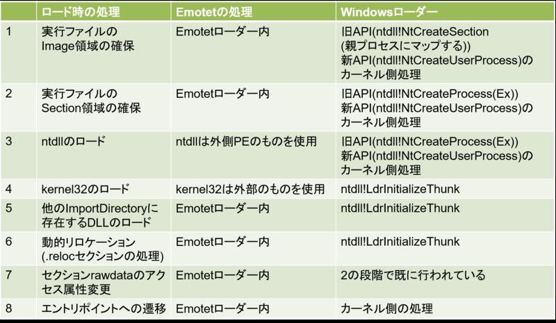 表 2 Windows のローダーと Emotet の PE ローダーの比較結果