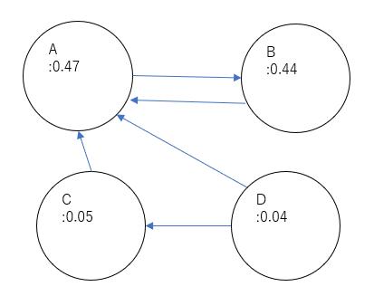 図3 4つのサイト