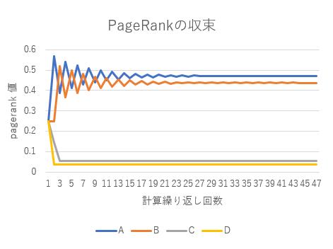 図4 Pagerank計算