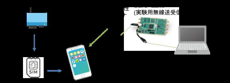 4G/LTE セルラーネットワーク概略図