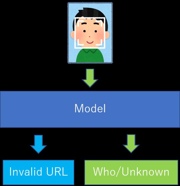 非ターゲットに対する DeepURL 概要図
