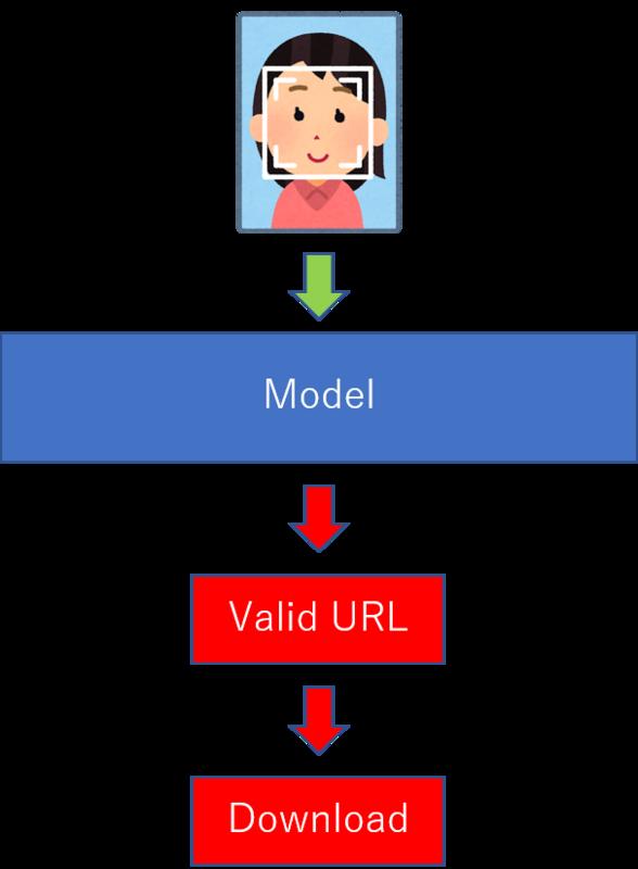 ターゲットに対する DeepURL 概要図