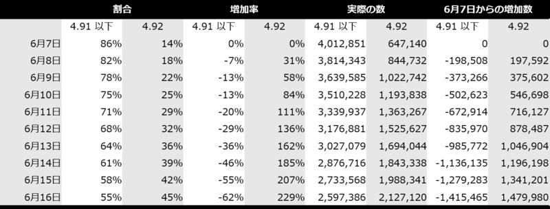 表1 Exim のバージョン 4.92 と 4.91 以下に関する割合・増加率・実際の数・増加数