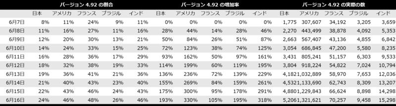 表2 各国のバージョン 4.92 に関する割合・増加率・実際の数