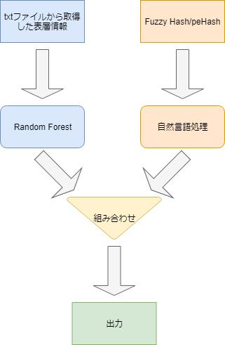 図1 分類器概要図