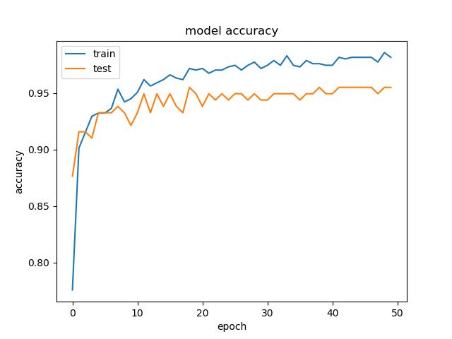 アイコン画像学習過程における正答率の推移