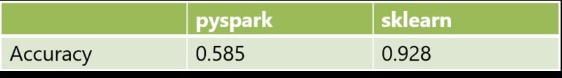 表 1  pysparkとsklearnにおいてimpfuzzyのFeature HashingをデフォルトパラメータのRandom Forestで学習した際のマルウェアの検知精度